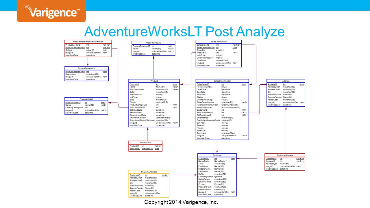 Copyright © 2013 Varigence, Inc. AdventureWorksLT Post Analyze Copyright 2014 Varigence, Inc.