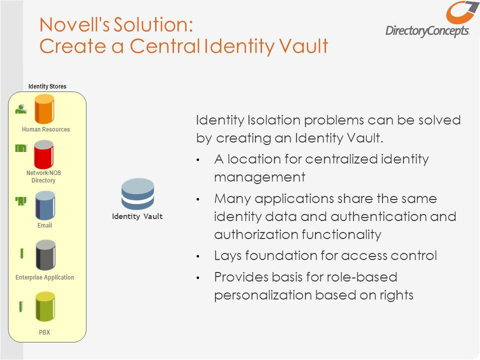 Novell s Solution: Create a Central Identity Vault Human Resources Network/NOS Directory Email Enterprise Application PBX Identity Stores Identity Isolation problems can be solved by creating an Identity Vault.