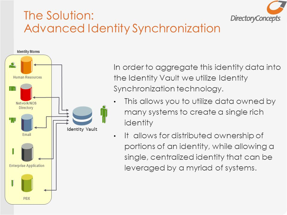 The Solution: Advanced Identity Synchronization Human Resources Network/NOS Directory Email Enterprise Application PBX Identity Stores In order to aggregate this identity data into the Identity Vault we utilize Identity Synchronization technology.