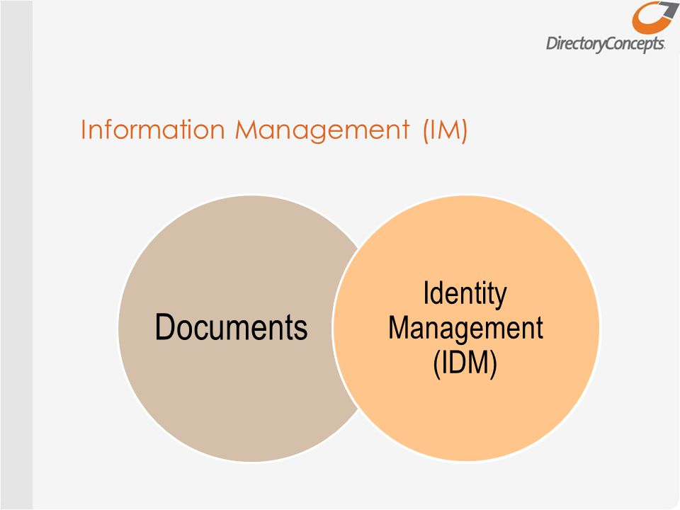 Information Management (IM) Documents Identities Identity Management (IDM)