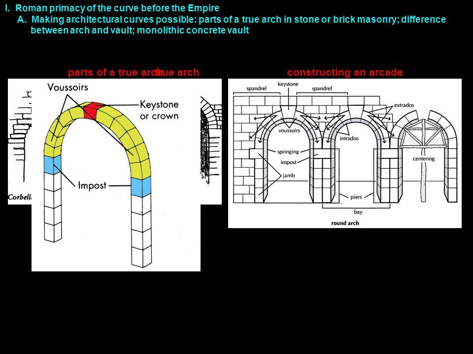 I. A. archbarrel vaultconcrete barrel vault