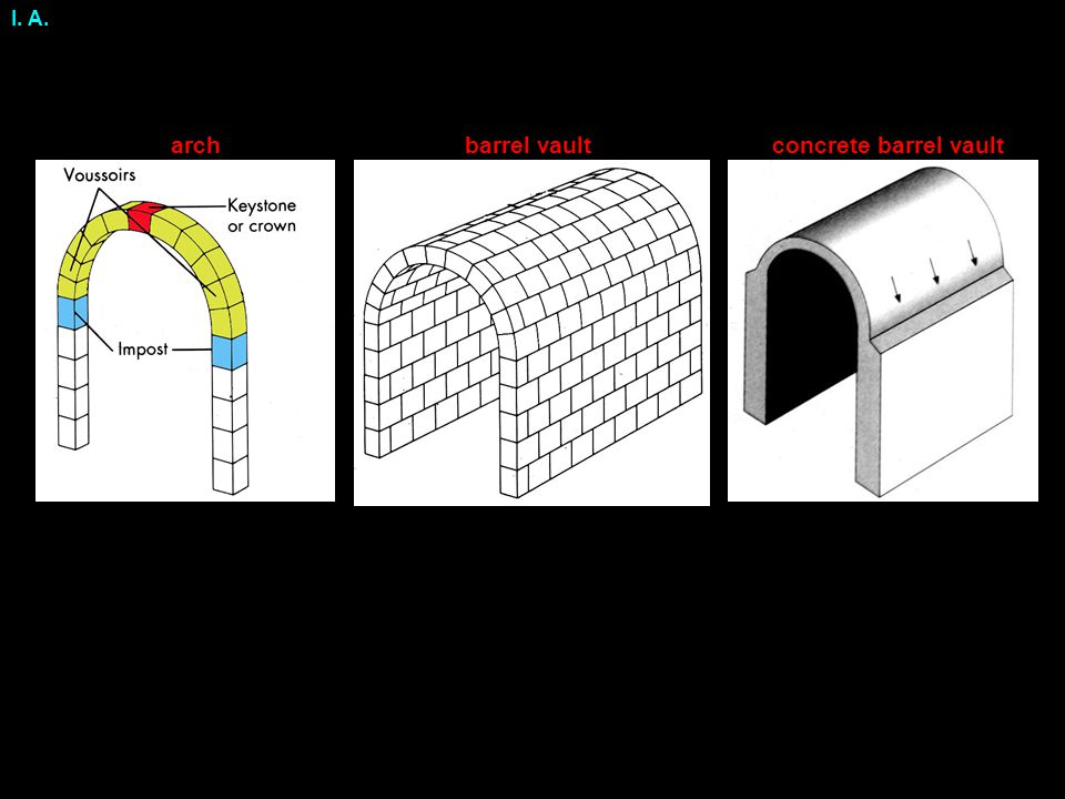 I.B. For what types of buildings were concrete arches and vaults common before the Empire.