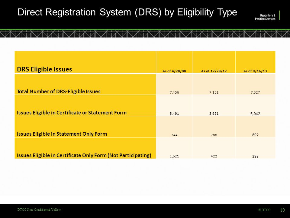 © DTCC DTCC Non-Confidential Yellow Direct Registration System (DRS) by Eligibility Type 10 DRS Eligible Issues As of 4/28/08As of 12/28/12As of 9/16/13 Total Number of DRS-Eligible Issues 7,4567,1317,327 Issues Eligible in Certificate or Statement Form 5,4915,921 6,042 Issues Eligible in Statement Only Form 344788 892 Issues Eligible in Certificate Only Form (Not Participating) 1,621422 393