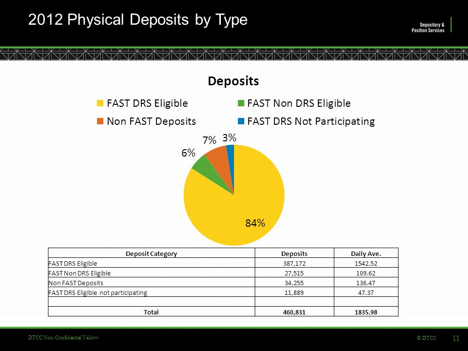 © DTCC DTCC Non-Confidential Yellow 2012 Physical Deposits by Type 11 Deposit CategoryDepositsDaily Ave.