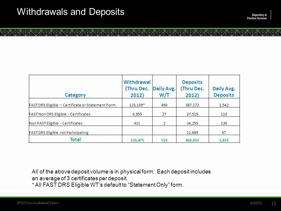 © DTCC DTCC Non-Confidential Yellow Withdrawals and Deposits 13 Category Withdrawal (Thru Dec.