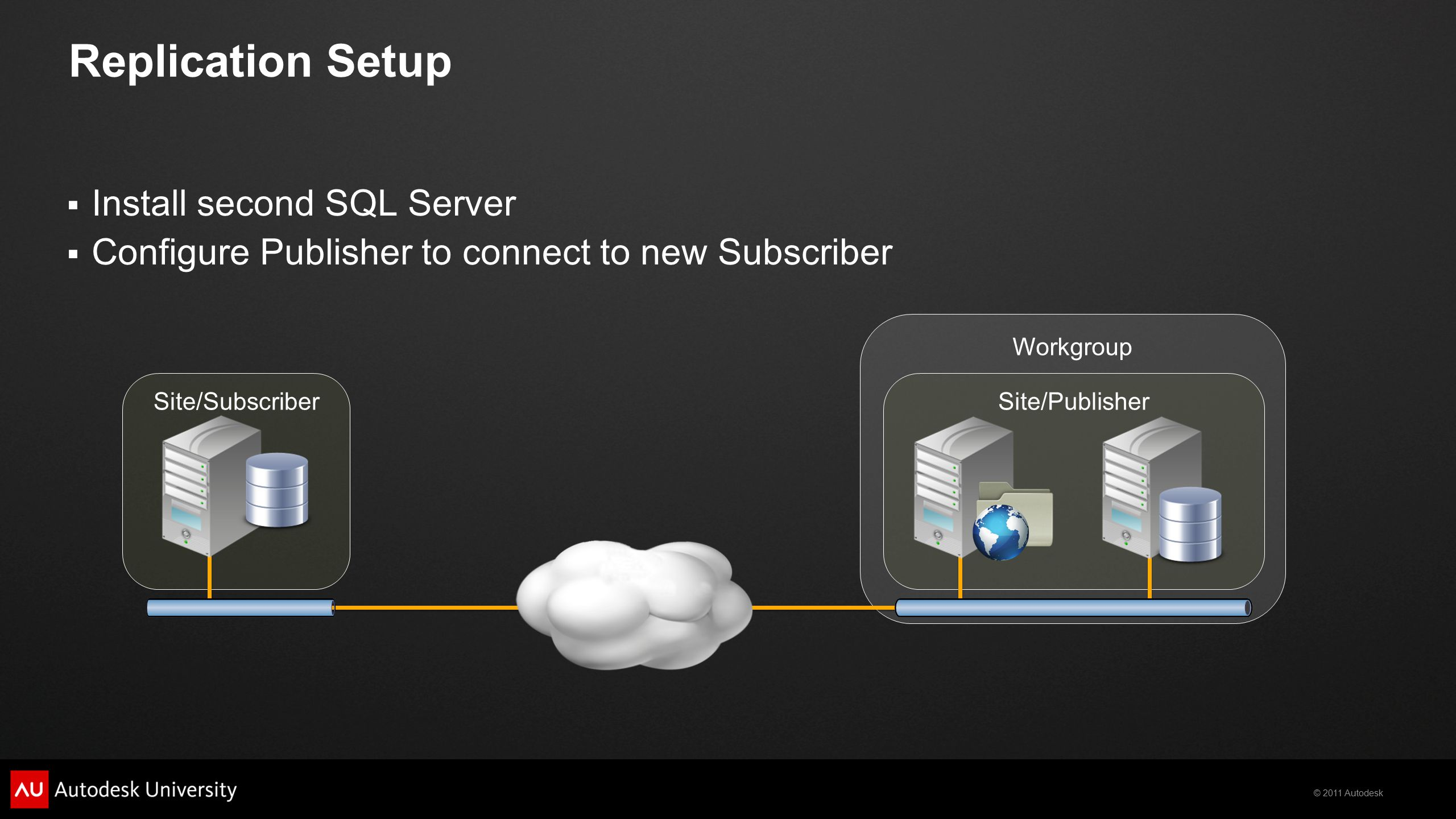 © 2011 Autodesk Replication Setup  Install second SQL Server  Configure Publisher to connect to new Subscriber Workgroup Site/PublisherSite/Subscriber