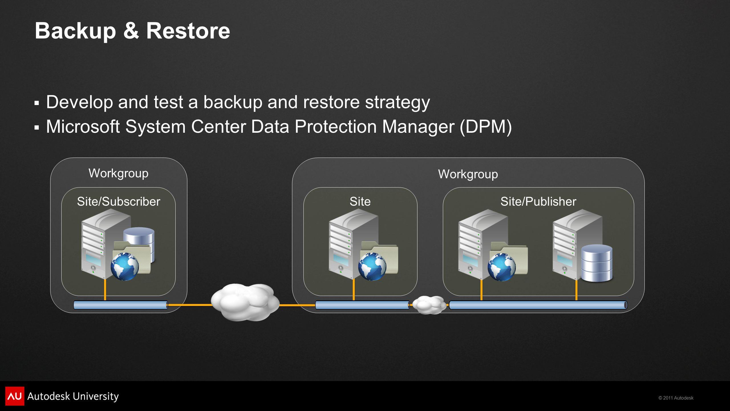 © 2011 Autodesk Backup & Restore  Develop and test a backup and restore strategy  Microsoft System Center Data Protection Manager (DPM) Workgroup Site/PublisherSite/SubscriberSite