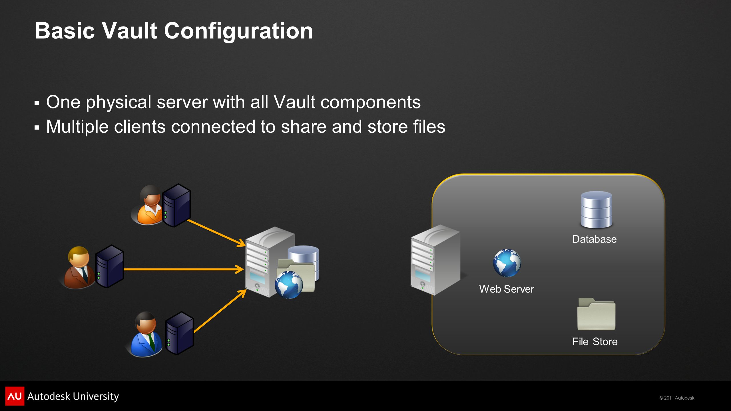 © 2011 Autodesk Basic Vault Configuration  One physical server with all Vault components  Multiple clients connected to share and store files Web Server File Store Database