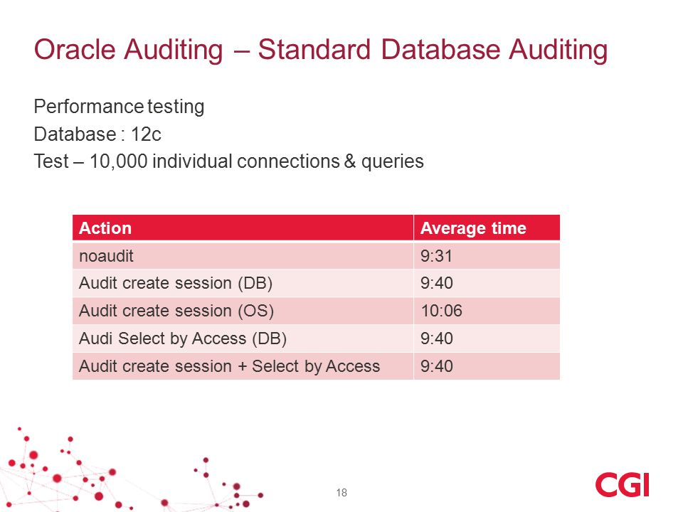 Oracle Auditing – Standard Database Auditing Performance testing Database : 12c Test – 10,000 individual connections & queries 18 ActionAverage time n