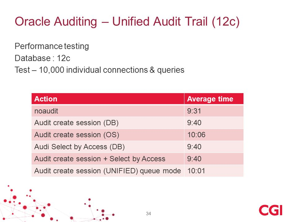 Oracle Auditing – Unified Audit Trail (12c) 34 Performance testing Database : 12c Test – 10,000 individual connections & queries ActionAverage time noaudit9:31 Audit create session (DB)9:40 Audit create session (OS)10:06 Audi Select by Access (DB)9:40 Audit create session + Select by Access9:40 Audit create session (UNIFIED) queue mode10:01