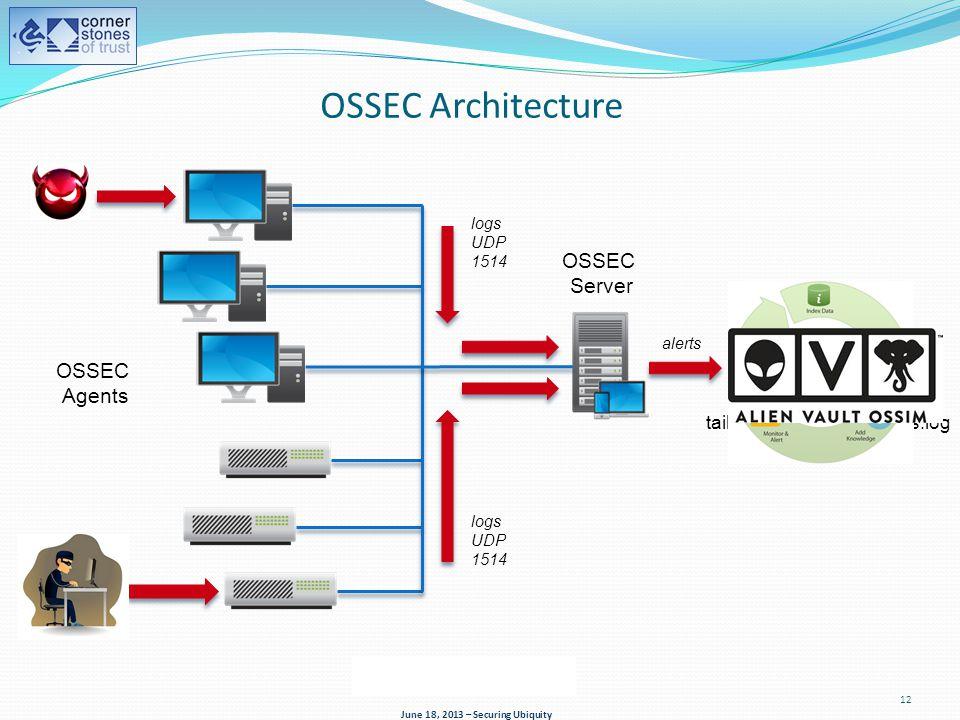 tail -f $ossec_alerts/alerts.log June 18, 2013 – Securing Ubiquity 12 OSSEC Server OSSEC Agents logs UDP 1514 logs UDP 1514 OSSEC Architecture alerts