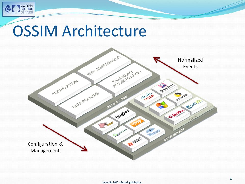 OSSIM Architecture June 18, 2013 – Securing Ubiquity Configuration & Management Normalized Events 23