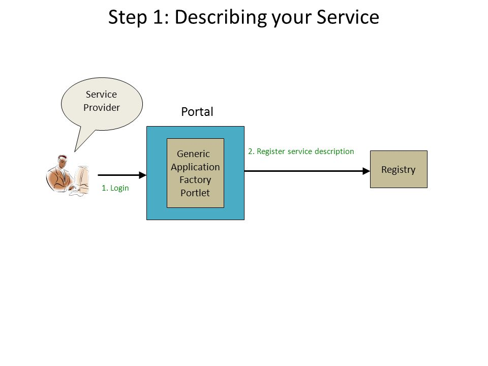 Step 1: Describing your Service Registry Generic Application Factory Portlet Portal Service Provider 2.