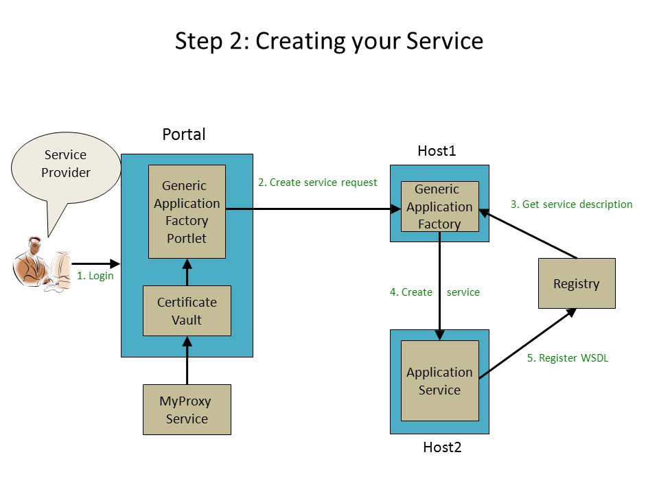 Generic Application Factory Generic Web Service Registry 4. Create service 2. Create service request Certificate Vault MyProxy Service Portal 3. Get s