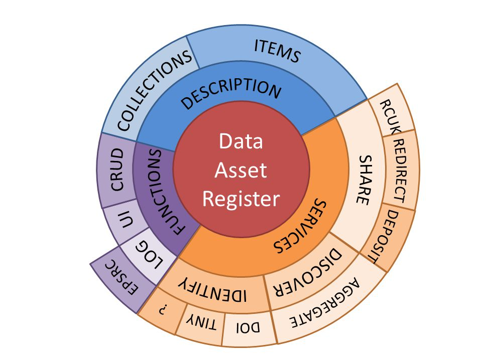 Data Asset Register