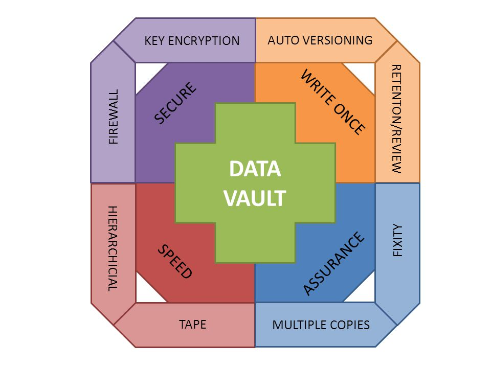 DATA VAULT WRITE ONCE SECURE ASSURANCE SPEED AUTO VERSIONING HIERARCHICIAL RETENTON/REVIEW TAPE FIREWALL KEY ENCRYPTION MULTIPLE COPIES FIXITY