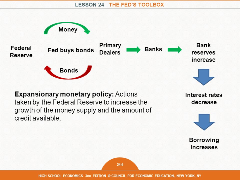 LESSON 24 THE FED'S TOOLBOX 24-6 HIGH SCHOOL ECONOMICS 3 RD EDITION © COUNCIL FOR ECONOMIC EDUCATION, NEW YORK, NY Expansionary monetary policy: Actions taken by the Federal Reserve to increase the growth of the money supply and the amount of credit available.