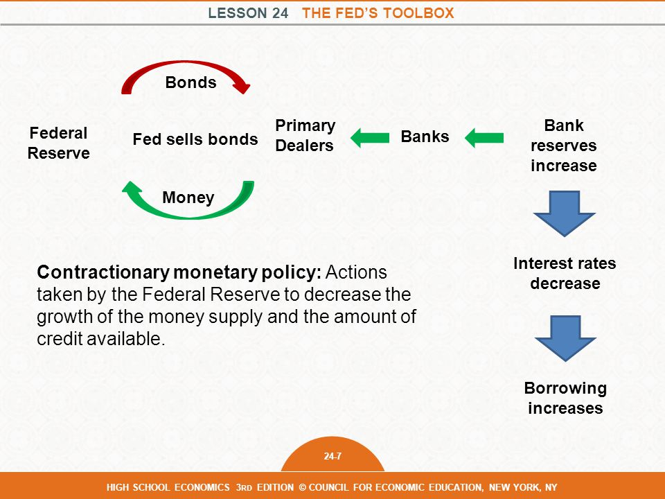 LESSON 24 THE FED'S TOOLBOX 24-7 HIGH SCHOOL ECONOMICS 3 RD EDITION © COUNCIL FOR ECONOMIC EDUCATION, NEW YORK, NY Contractionary monetary policy: Actions taken by the Federal Reserve to decrease the growth of the money supply and the amount of credit available.