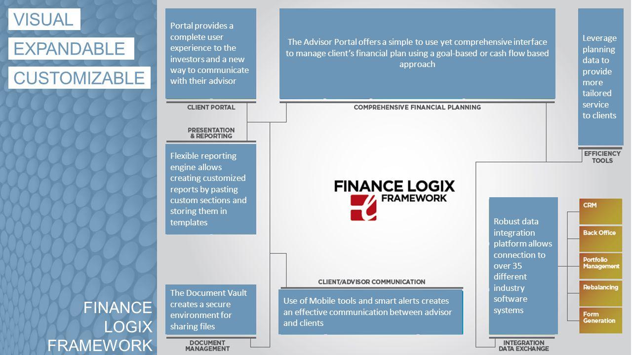 SAMPLE INTEGRATIONS www.financelogix.com Financial Planning & Client Engagement Platform [35 + ] partners