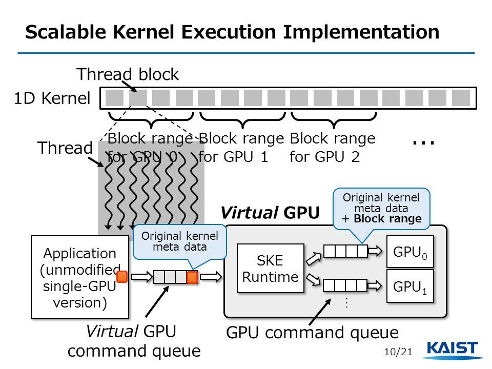 Scalable Kernel Execution Implementation 1D Kernel Thread block Thread Block range for GPU 0 Block range for GPU 1 Block range for GPU 2...