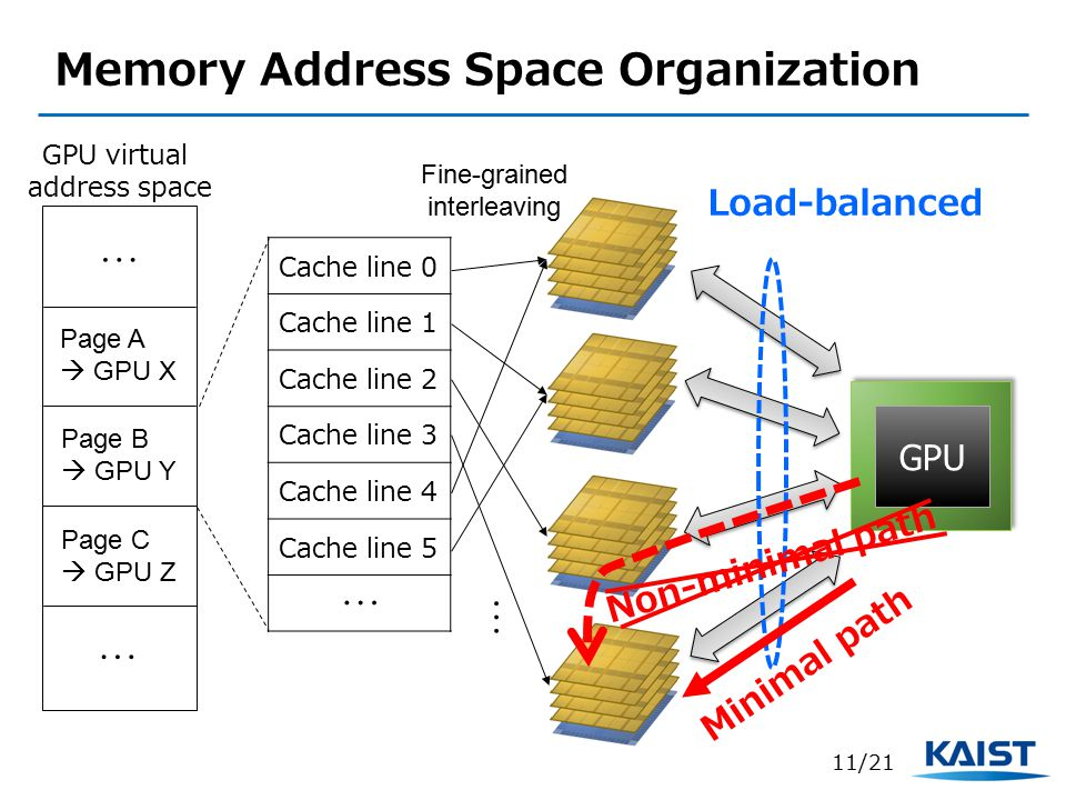 Memory Address Space Organization Page A  GPU X Page B  GPU Y Page C  GPU Z … … Fine-grained interleaving GPU Load-balanced Cache line 0 Cache line 1 Cache line 2 Cache line 3 Cache line 4 Cache line 5 … … GPU virtual address space Minimal path Non-minimal path 11/21