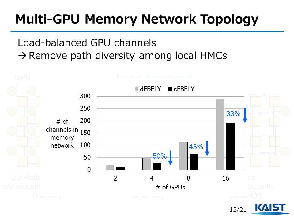 Multi-GPU Memory Network Topology Load-balanced GPU channels  Remove path diversity among local HMCs Sliced flattened butterfly (sFBFLY) Distributor-based flattened butterfly [PACT'13] (dFBFLY) Load-balanced 50% 43% 33% 12/21