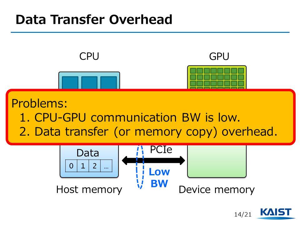 Data Transfer Overhead CPU GPU Device memory Host memory 012… Data PCIe Problems: 1.