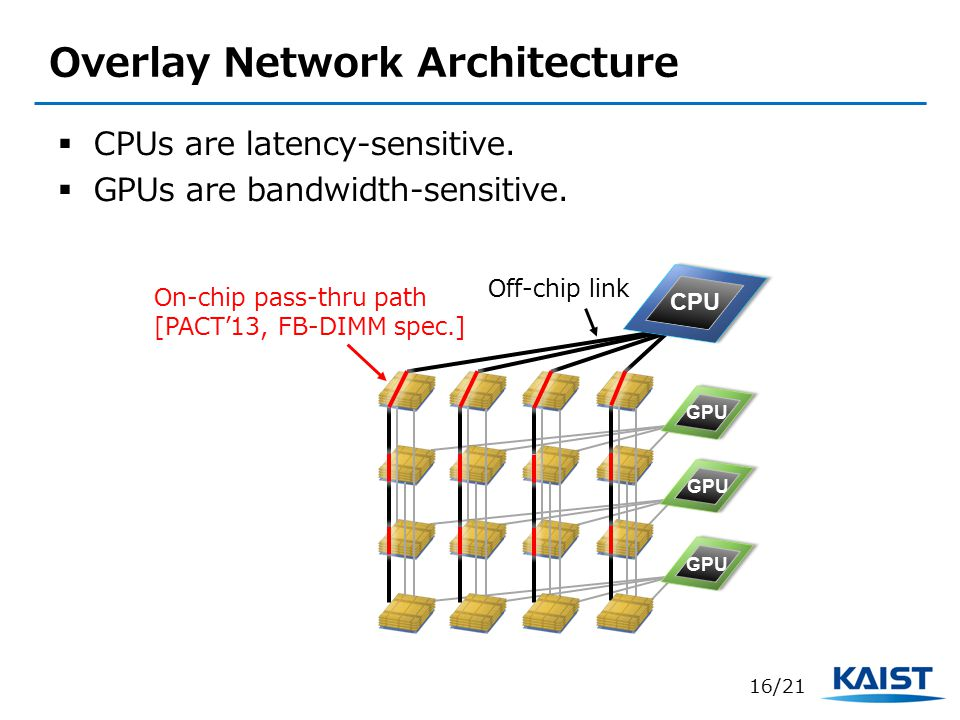 Overlay Network Architecture  CPUs are latency-sensitive.  GPUs are bandwidth-sensitive. 16/21