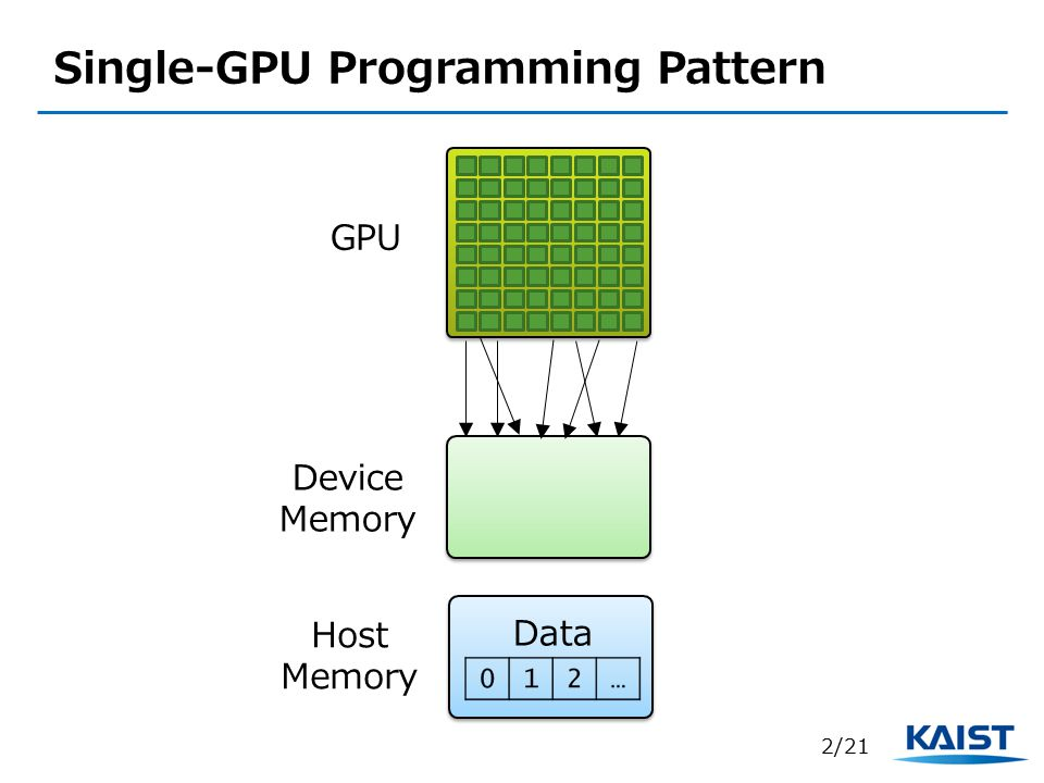 Single-GPU Programming Pattern GPU Device Memory 2/21 Host Memory Data