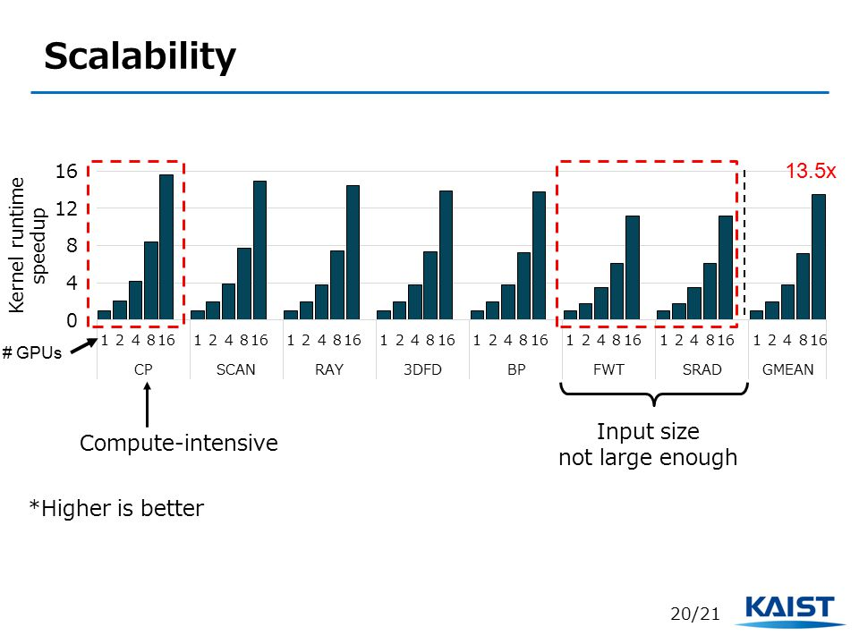 Scalability 13.5x 20/21 *Higher is better # GPUs Compute-intensive Input size not large enough