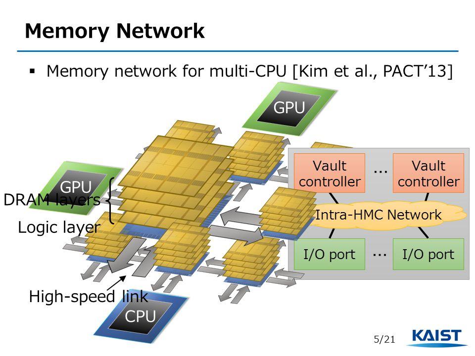 Memory Network Logic layer High-speed link DRAM layers I/O port … Vault controller I/O port Intra-HMC Network Vault controller …  Memory network for multi-CPU [Kim et al., PACT'13] 5/21