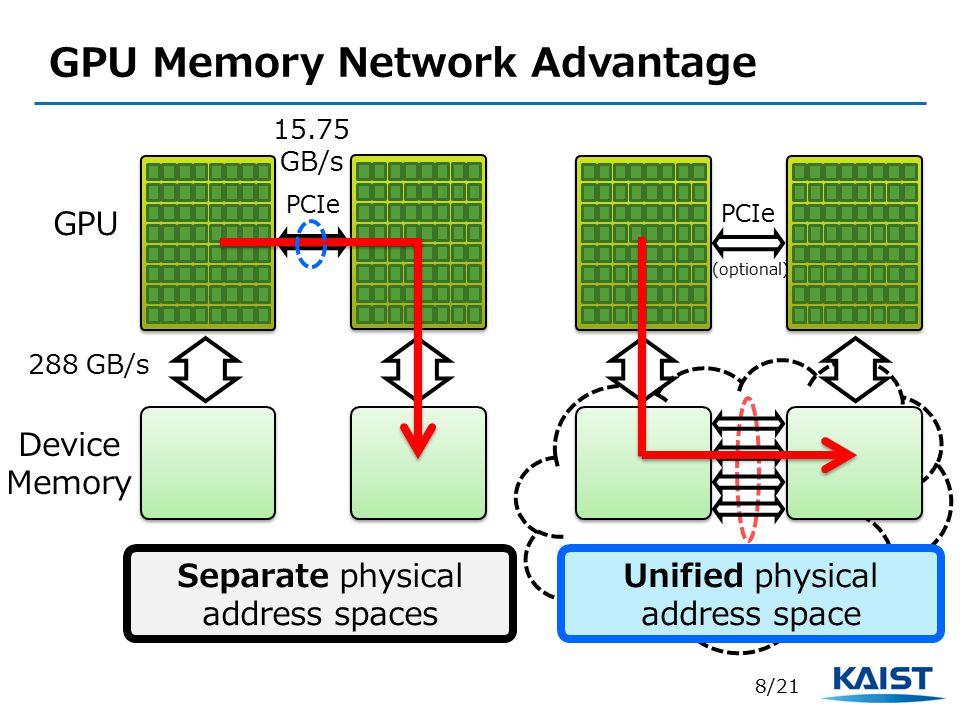 Memory Network GPU Memory Network Advantage GPU PCIe Separate physical address spaces Device Memory 288 GB/s 15.75 GB/s PCIe (optional) 8/21 Unified physical address space