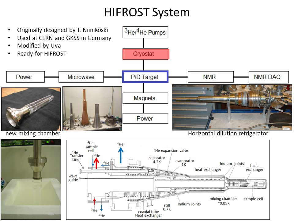 HIFROST System new mixing chamberHorizontal dilution refrigerator Originally designed by T. Niinikoski Used at CERN and GKSS in Germany Modified by Uv