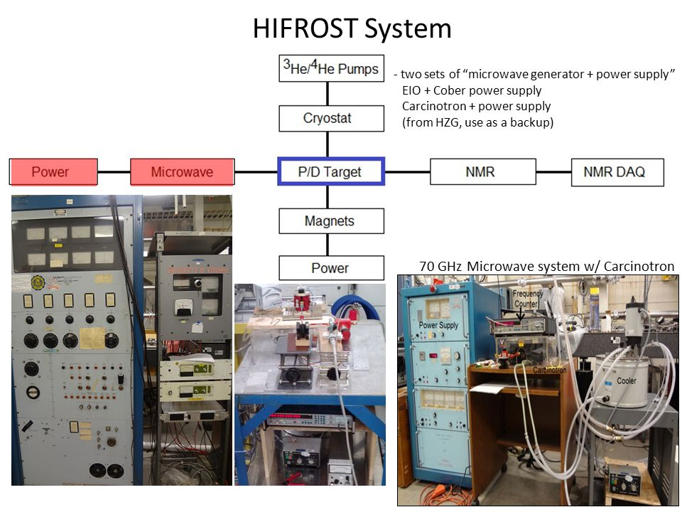 "HIFROST System 70 GHz Microwave system w/ Carcinotron - two sets of ""microwave generator + power supply"" EIO + Cober power supply Carcinotron + power"