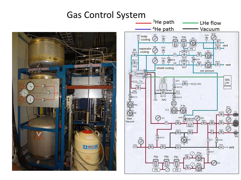 Gas Control System