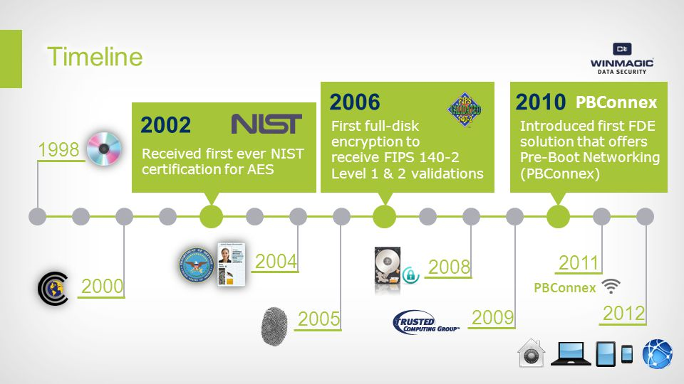 2002 Received first ever NIST certification for AES 2006 First full-disk encryption to receive FIPS 140-2 Level 1 & 2 validations 1998 2000 2010 Introduced first FDE solution that offers Pre-Boot Networking (PBConnex) PBConnex 2004 2005 2008 2009 2011 2012 PBConnex