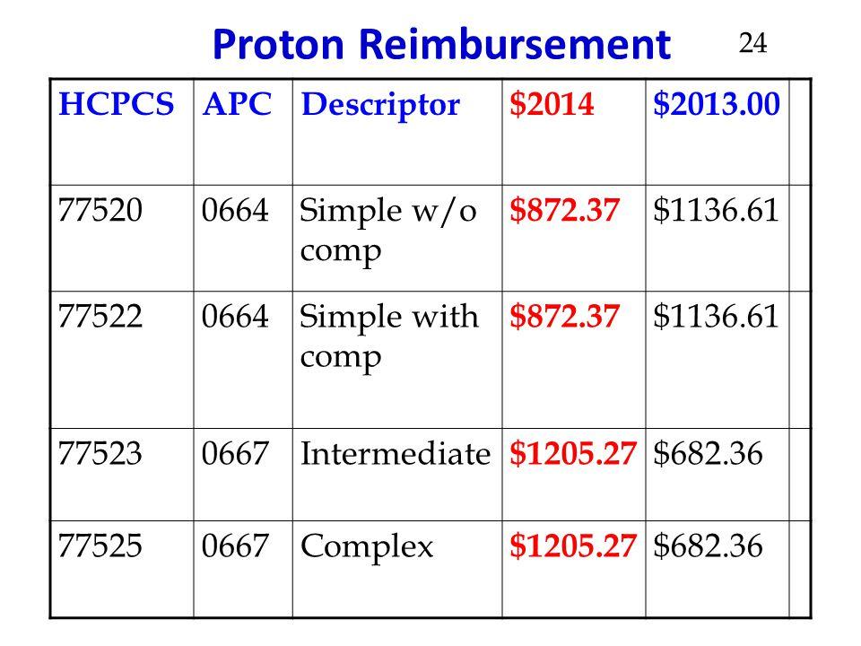 Proton Reimbursement HCPCSAPCDescriptor$2014$2013.00 775200664Simple w/o comp $872.37 $1136.61 775220664Simple with comp $872.37 $1136.61 775230667Int