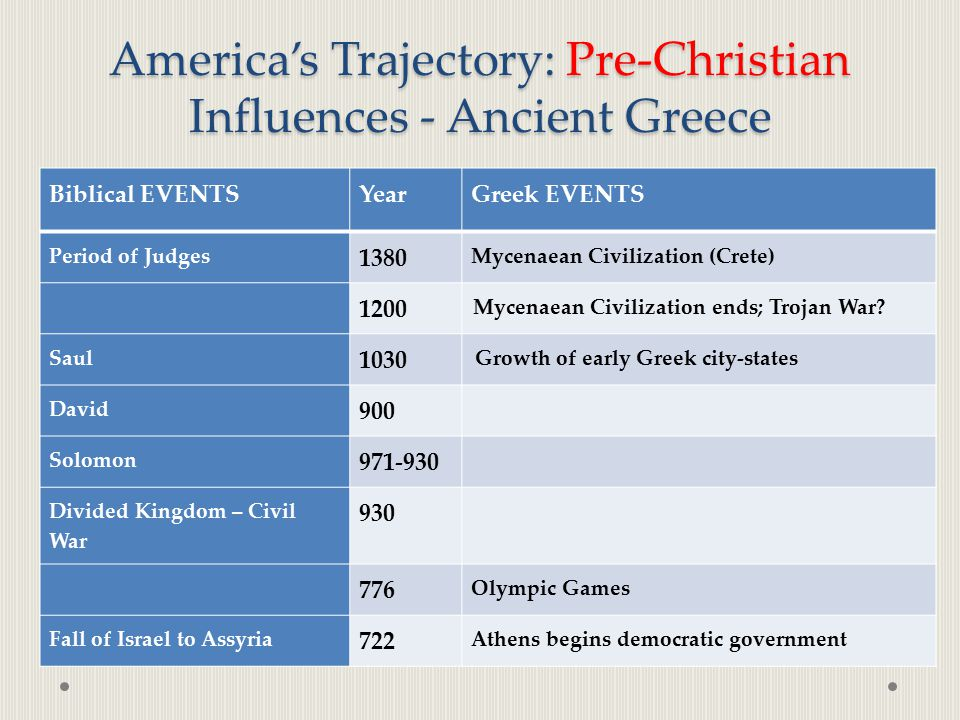 America's Trajectory: Pre-Christian Influences - Ancient Greece Biblical EVENTSYearGreek EVENTS Period of Judges 1380 Mycenaean Civilization (Crete) 1