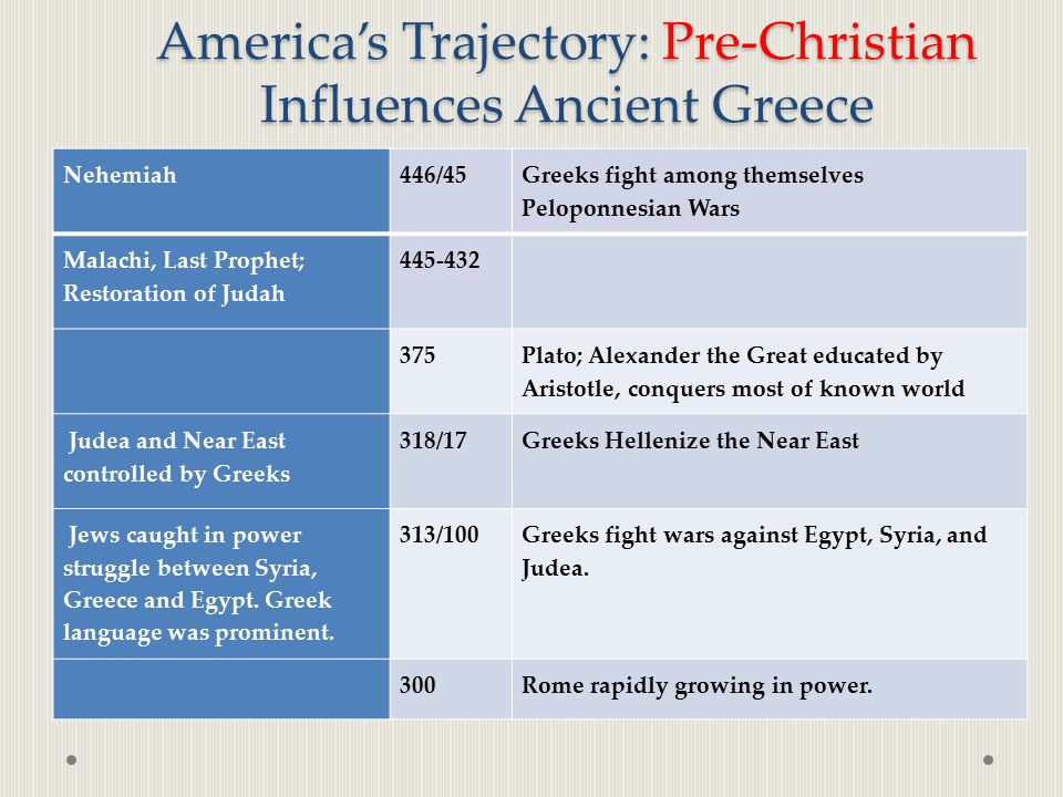 America's Trajectory: Pre-Christian Influences Ancient Greece Nehemiah446/45 Greeks fight among themselves Peloponnesian Wars Malachi, Last Prophet; R