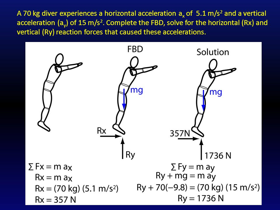 A 70 kg diver experiences a horizontal acceleration a x of 5.1 m/s 2 and a vertical acceleration (a y ) of 15 m/s 2.
