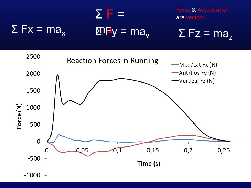 Σ F = ma Σ Fx = ma x Σ Fy = ma y Σ Fz = ma z Force & Acceleration are vectors.