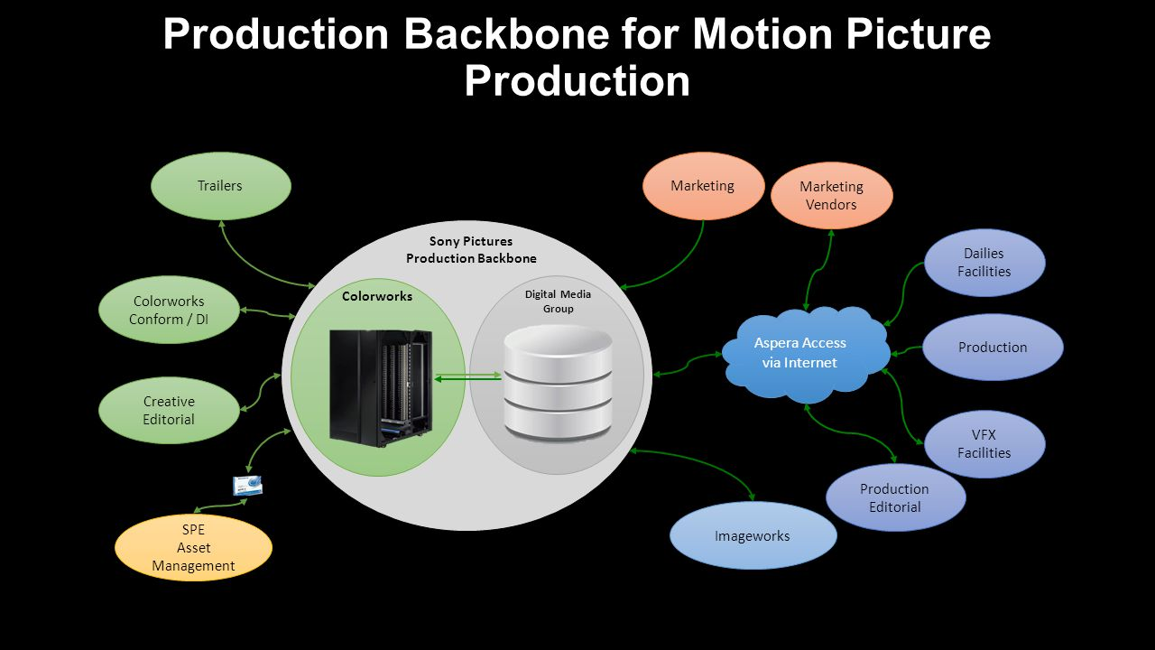 Production Backbone for Motion Picture Production Sony Pictures Production Backbone Colorworks Digital Media Group Production Colorworks Conform / DI