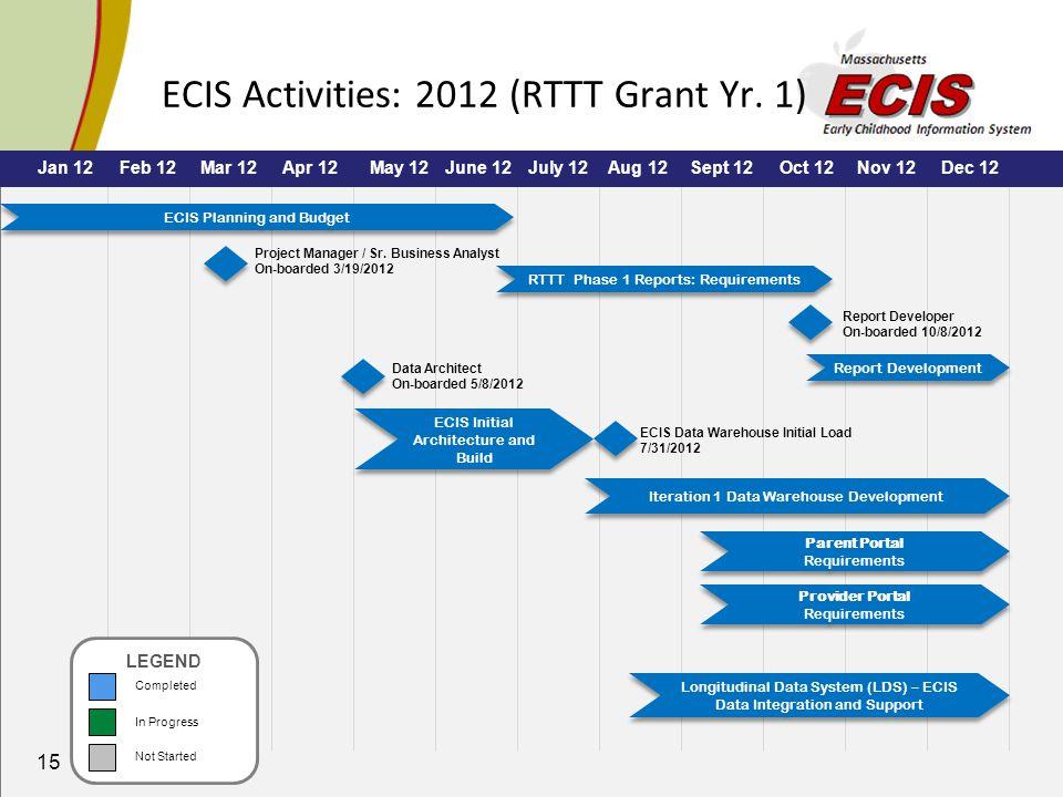 15 ECIS Activities: 2012 (RTTT Grant Yr.
