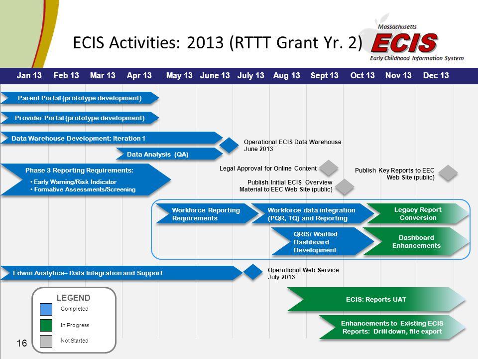 16 ECIS Activities: 2013 (RTTT Grant Yr.