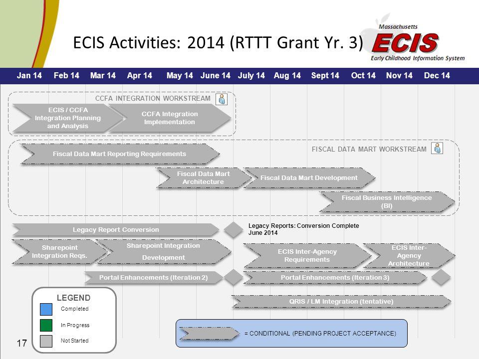 17 ECIS Activities: 2014 (RTTT Grant Yr.