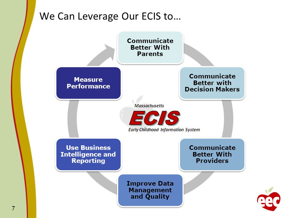 We Can Leverage Our ECIS to… Communicate Better With Parents Communicate Better with Decision Makers Communicate Better With Providers Improve Data Management and Quality Use Business Intelligence and Reporting Measure Performance 7