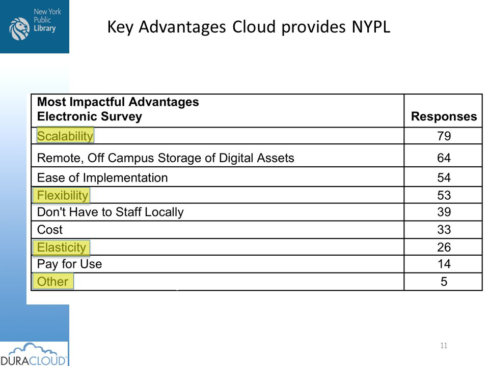 Key Advantages Cloud provides NYPL 11