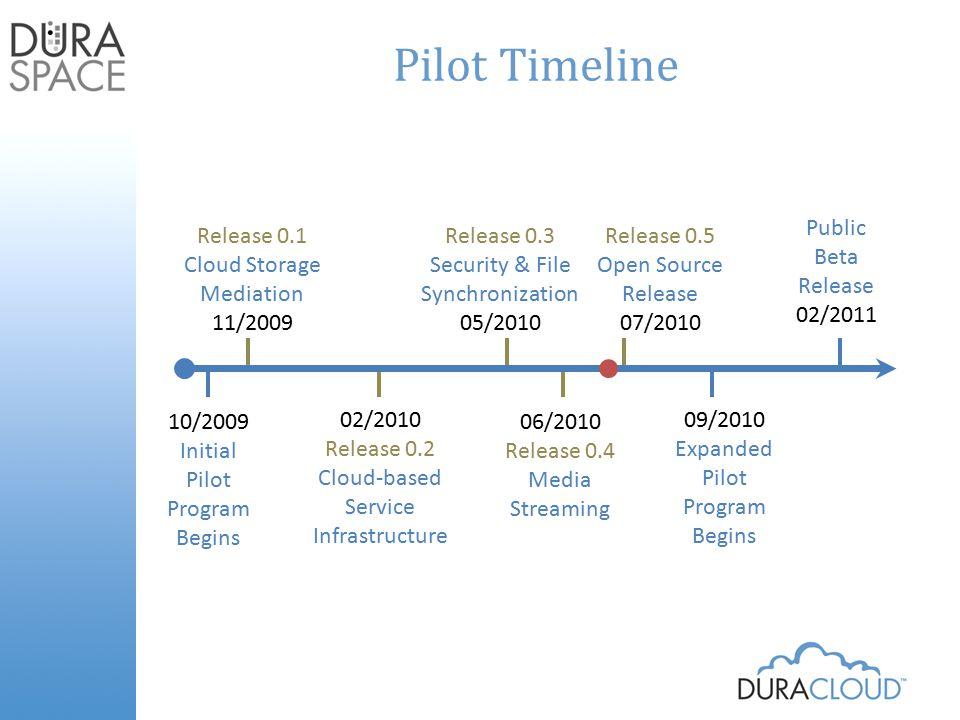 Reasons for the Pilot Programs DuraSpace – Real use cases – Real data at scale – Real users testing the software – Help in discovery of opportunities and obstacles – Opportunity to engage with potential customers Pilot Partners – Gain a better understanding of the capabilities and limitations of the cloud – Help to shape the DuraCloud offering into something truly useful – Discover how to meet real business needs