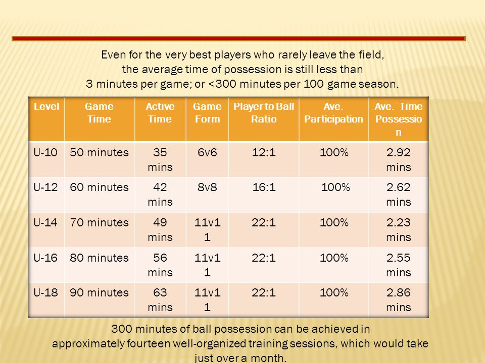 Even for the very best players who rarely leave the field, the average time of possession is still less than 3 minutes per game; or <300 minutes per 100 game season.