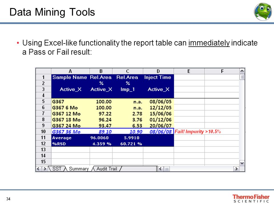 34 Data Mining Tools Using Excel-like functionality the report table can immediately indicate a Pass or Fail result: